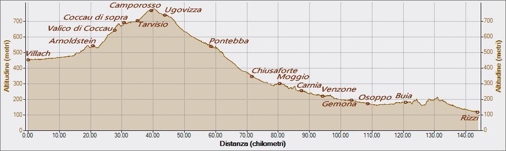 Alpe Adria 13-07-2017, Altitudine - Distanza