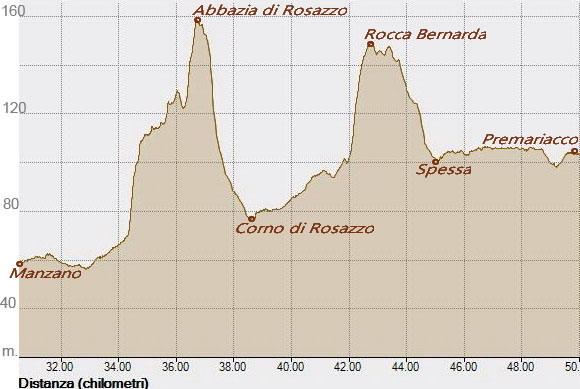 Giro mattutino 21-07-2017, Altitudine - Distanza