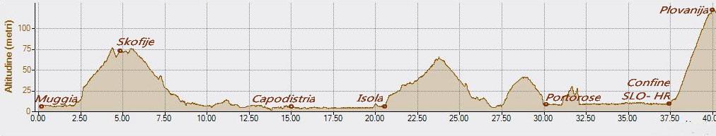 Parenzana 09-07-2017, Altitudine - Distanza