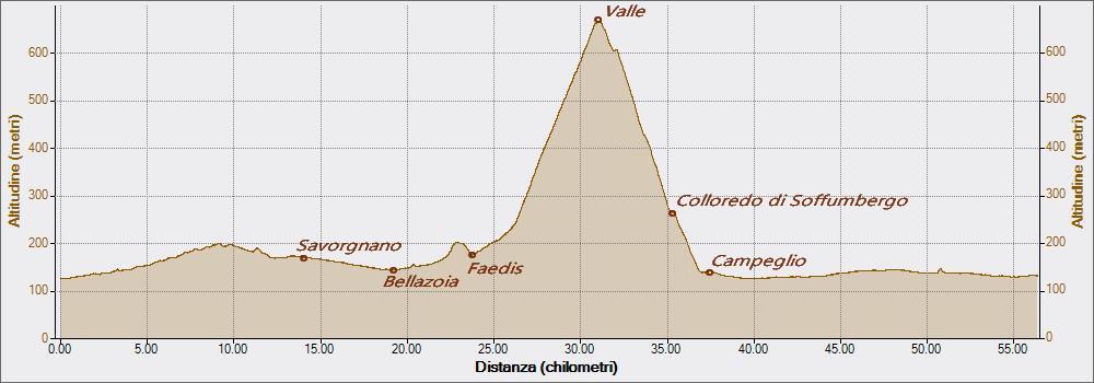 Valle 05-07-2017, Altitudine - Distanza