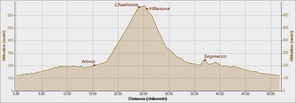Villanova delle Grotte 02-07-2017, Altitudine - Distanza