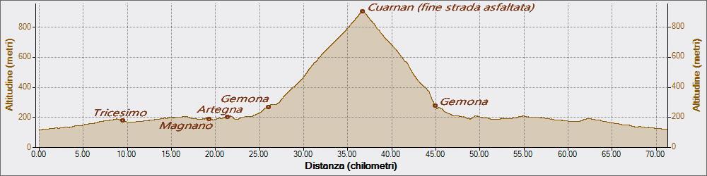 Cuarnan 04-08-2017, Altitudine - Distanza