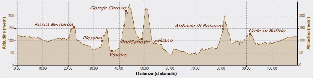 Gornje Cerovo 23-08-2017, Altitudine - Distanza