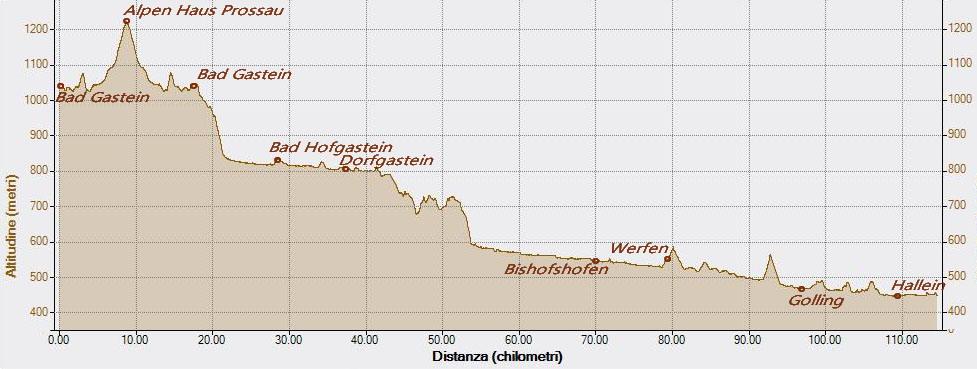 Hallein 29-07-2017, Altitudine - Distanza