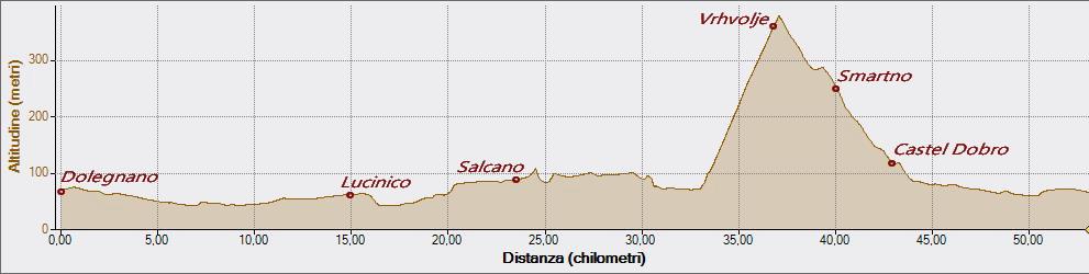 Isonzo 01-10-2017, Altitudine - Distanza