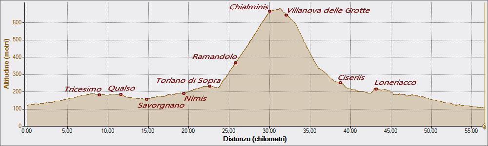 Chialminis 05-01-2018, Altitudine - Distanza