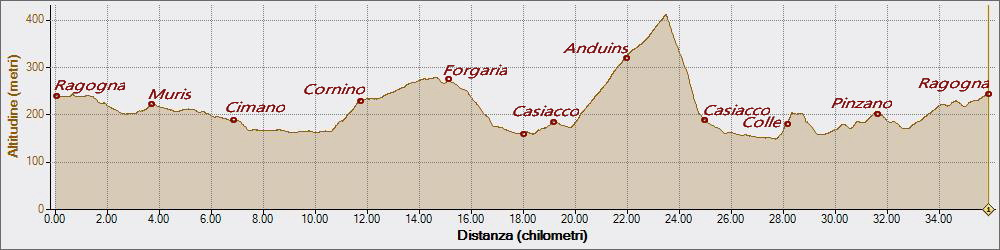 Forgaria Anduins 25-02-2018, Altitudine - Distanza