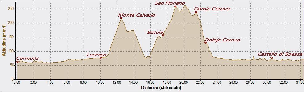 Calvario San Floriano 15-04-2018, Altitudine - Distanza