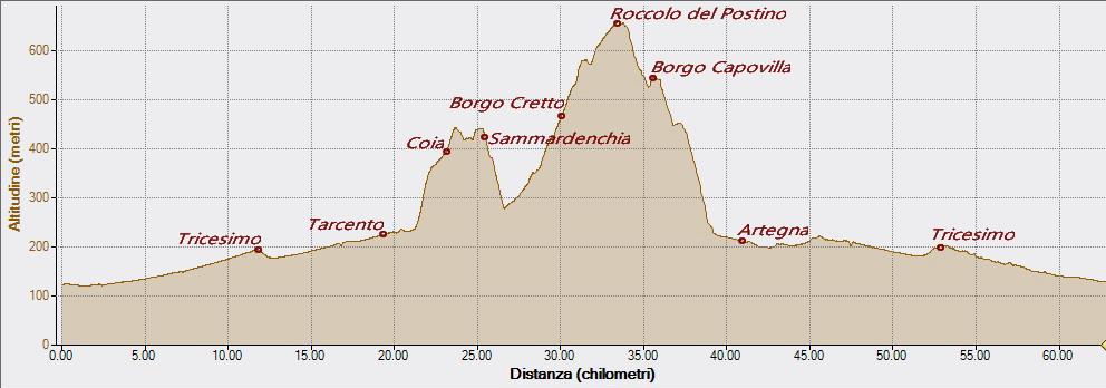 Borgo Cretto Montenars 17-05-2018, Altitudine - Distanza