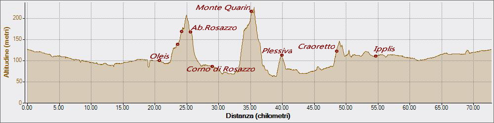Monte Quarin20-05-2018, Altitudine - Distanza