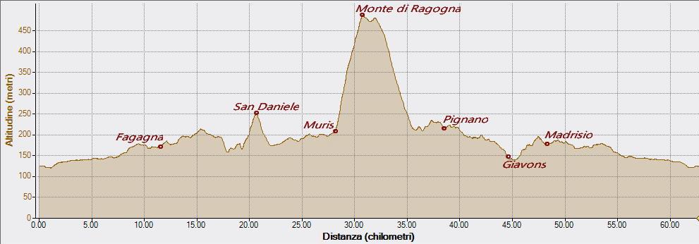 Monte di Muris18-05-2018, Altitudine - Distanza