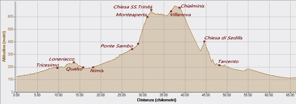 Monteaperta 16-05-2018, Altitudine - Distanza