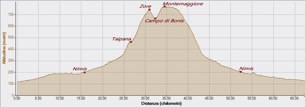 Montemaggiore di Taipana 06-05-2018, Altitudine - Distanza