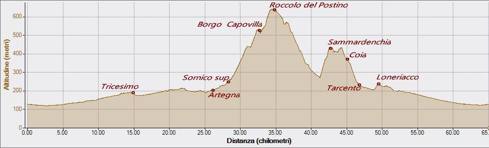 Montenars, Borgo Cretto, Sammardenchia 25-05-2018, Altitudine - Distanza