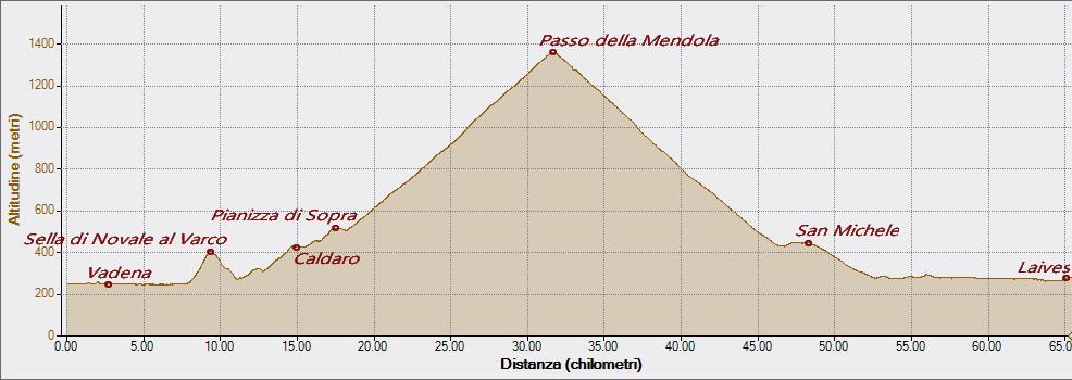 Passo della Mendola 12-05-2018, Altitudine - Distanza