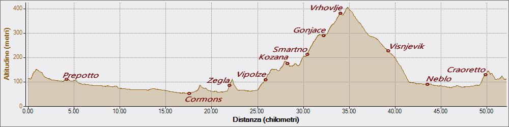 Collio sloveno 03-06-2018, Altitudine - Distanza
