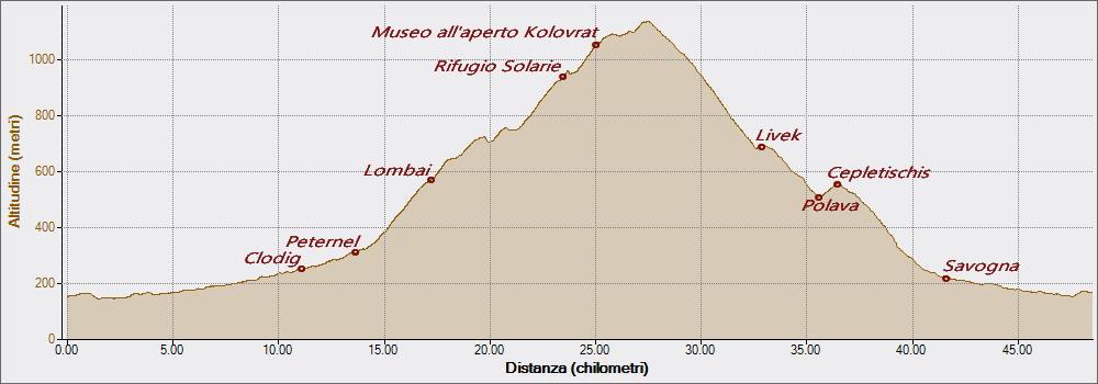 Passo Solarie e Kolovrat 26-06-2018, Altitudine - Distanza