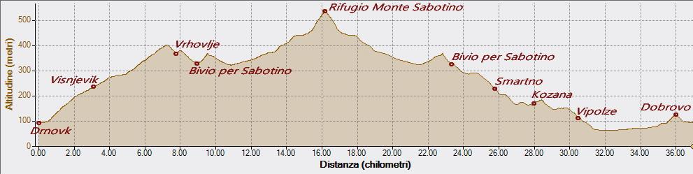 Sabotino 10-06-2018, Altitudine - Distanza
