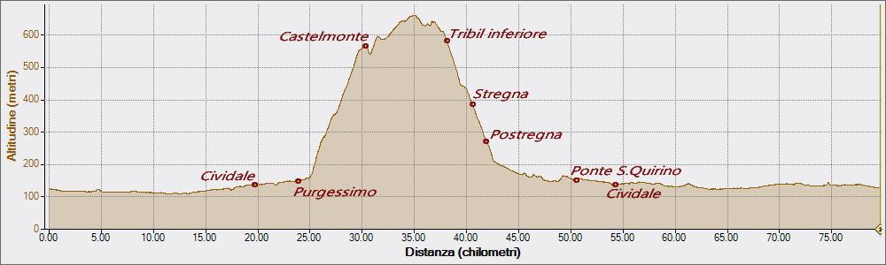 Castelmonte Tribil 08-07-2018, Altitudine - Distanza