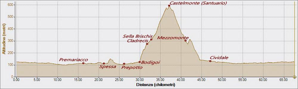 Castelmonte da Bodigoi 12-07-2018, Altitudine - Distanza