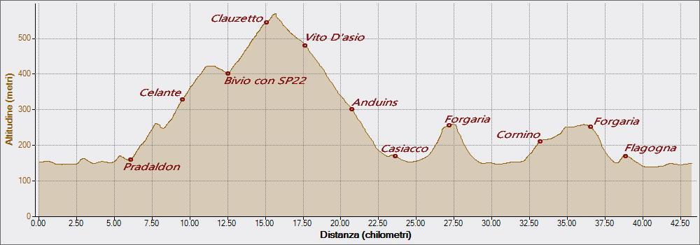 Celante Forgaria 21-07-2018, Altitudine - Distanza