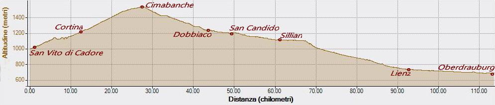 Cimabanche 28-08-2018, Altitudine - Distanza