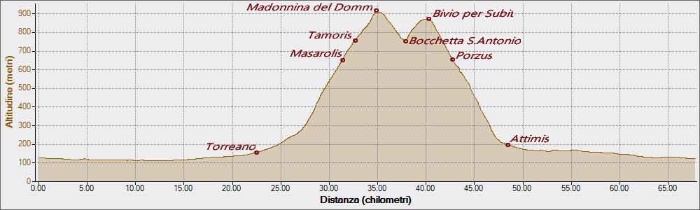 Madonnina del Domm 19-08-2018, Altitudine - Distanza