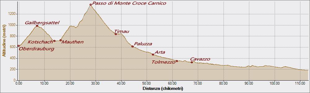 Monte Croce Carnico 29-08-2018, Altitudine - Distanza