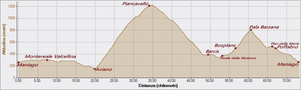 Piancavallo 21-08-2018, Altitudine - Distanza
