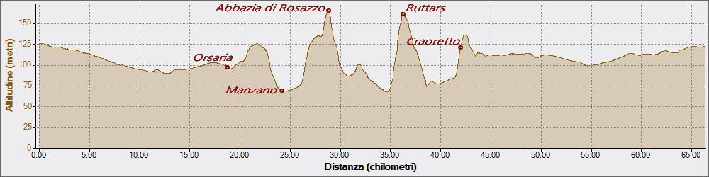 Ruttars 27-07-2018, Altitudine - Distanza