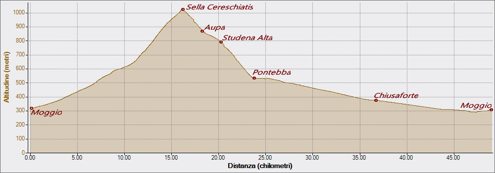 Sella Cereschiatis 08-08-2018, Altitudine - Distanza