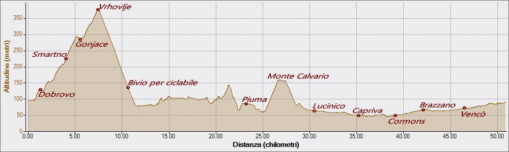 Calvario 16-09-2018, Altitudine - Distanza
