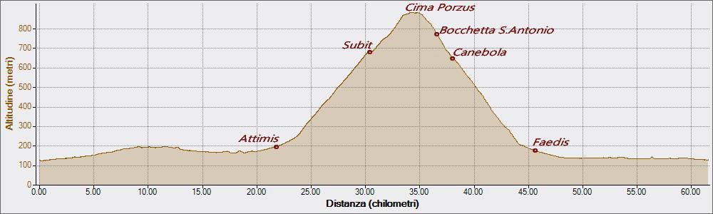 Cima Porzus 21-09-2018, Altitudine - Distanza