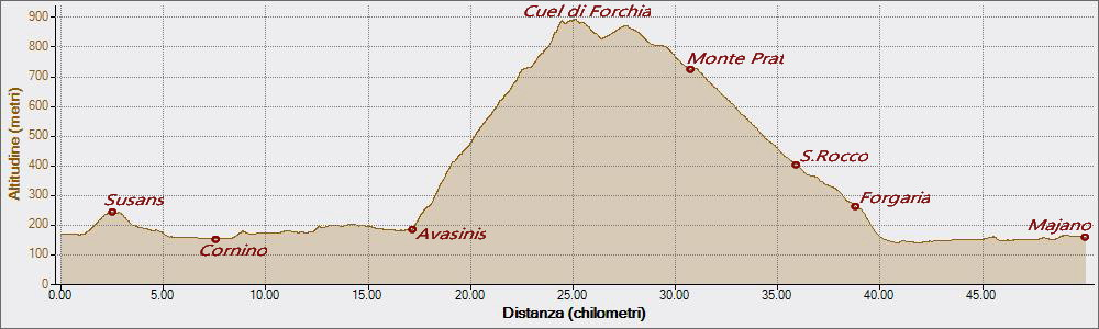 Cuel di Forchia 23-09-2018, Altitudine - Distanza