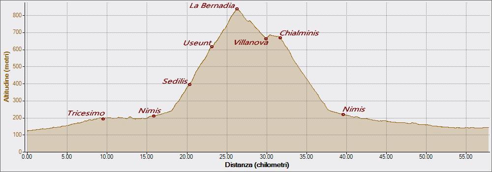La Bernadia 28-09-2018, Altitudine - Distanza