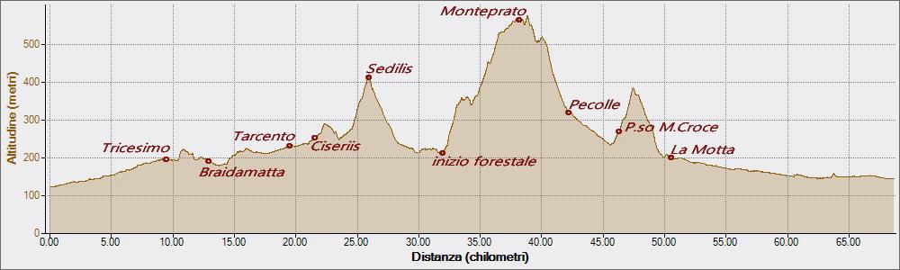 Monteprato 26-02-2019, Altitudine - Distanza