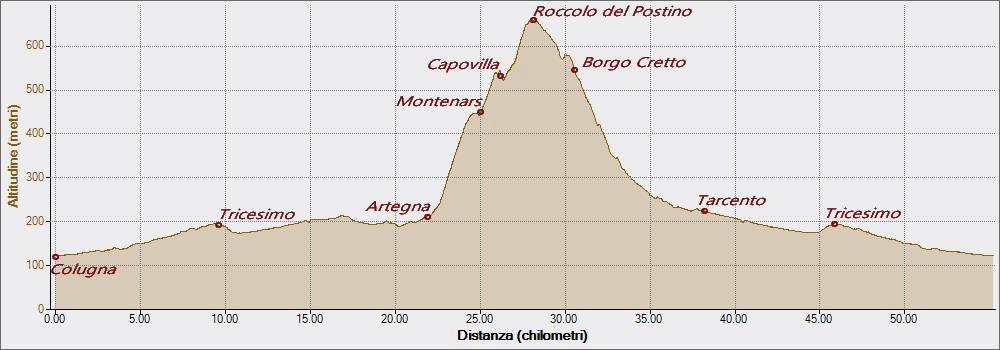 Capovilla Roccolo dwl postino 17-03-2019, Altitudine - Distanza