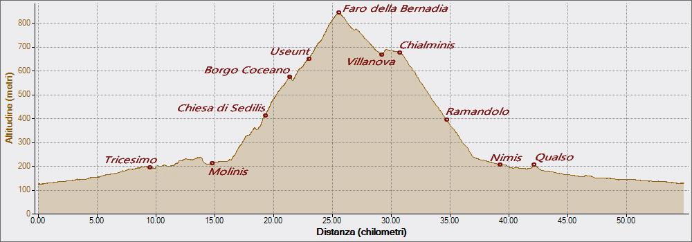 Bernadia 19-04-2019, Altitudine - Distanza