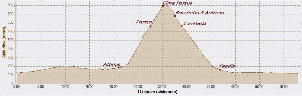 Cima Porzus 25-04-2019, Altitudine - Distanza