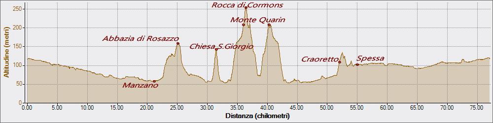Quarin 01-05-2019, Altitudine - Distanza