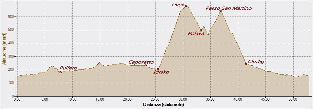 Passo S.Martino 18-08-2019, Altitudine - Distanza