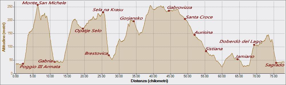 Carso 15-09-2019, Altitudine - Distanza