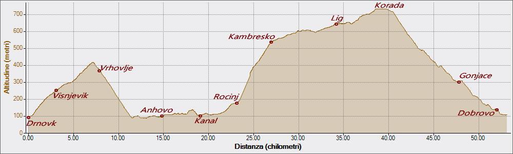 Kambresko 22-09-2019, Altitudine - Distanza