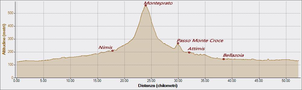 Monteprato 20-11-2019, Altitudine - Distanza