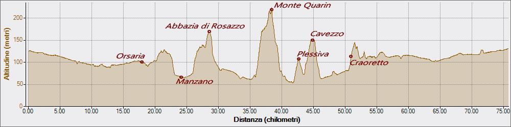 Quarin 01-12-2019, Altitudine - Distanza