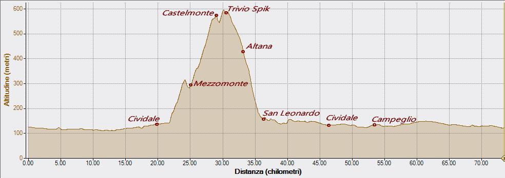 Castelmonte 17-05-2020, Altitudine - Distanza