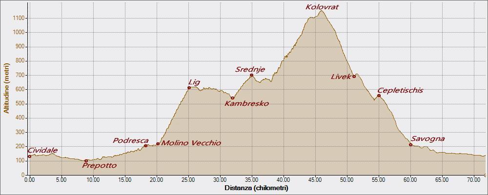 Kambresko Kolovrat 19-07-2020, Altitudine - Distanza