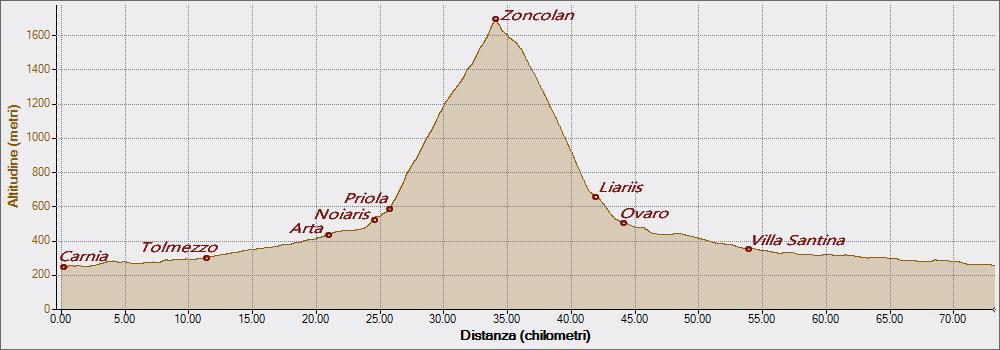 Zoncolan da Priola 12-07-2020, Altitudine - Distanza