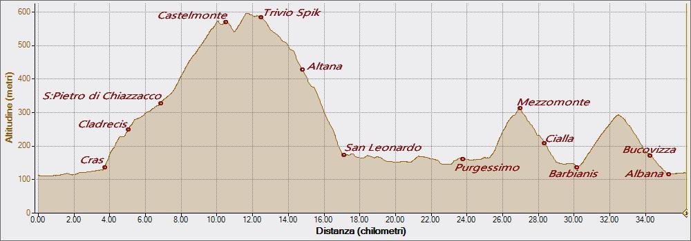 Castelmonte 19-08-2020, Altitudine - Distanza