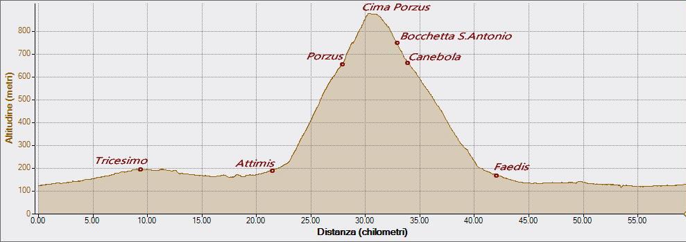 Cima Porzus 07-08-2020, Altitudine - Distanza
